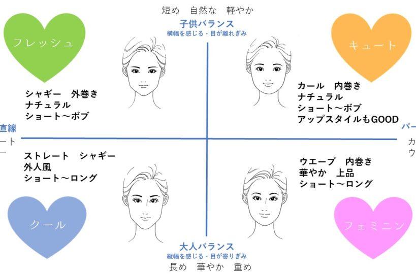 似合う髪型診断